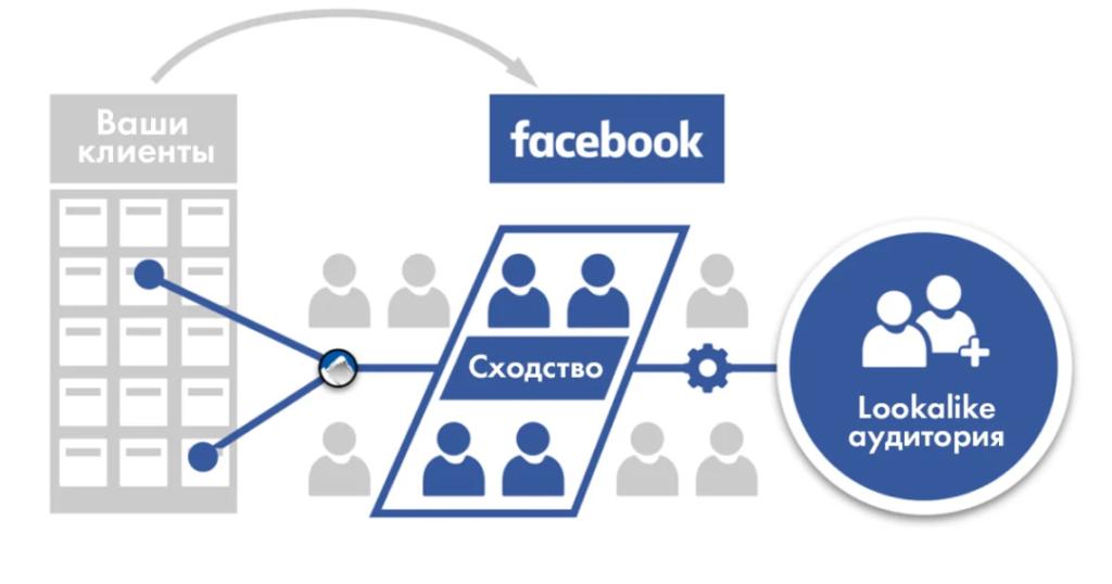 targeting_facebook